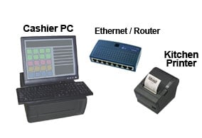 overview an ethernet connection uses the existing network to connect the  computer to the pos printer  the printer plugs into the lan and, once  configured,